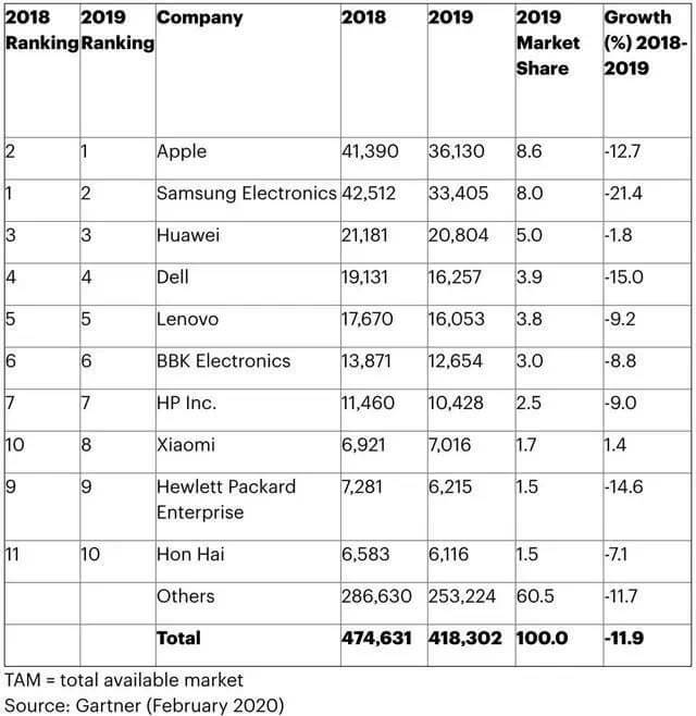 Global electronics makers' semiconductor purchases in 2019 down 11.9% annually-SemiMedia