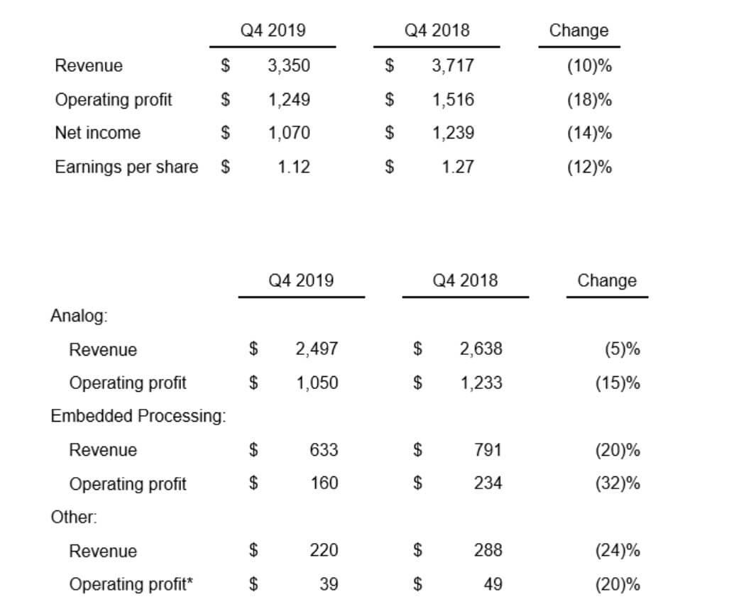 TI Announces Fourth Quarter Revenue, down 10% Annually-SemiMedia