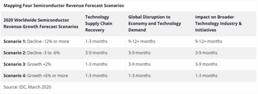 IDC: Global semiconductor industry revenue expected to decline sharply in 2020-SemiMedia