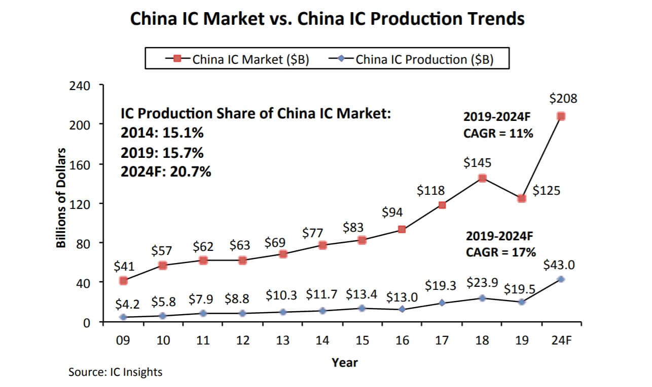 IC Insights: Chinese ICs still need decades to be globally competitive-SemiMedia