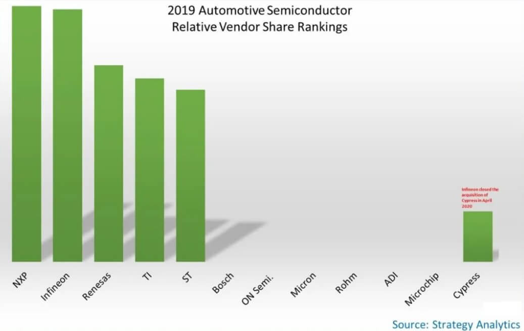 Strategy Analytics: Total revenue of automotive semiconductor manufacturers fell by 1.3% in 2019-SemiMedia