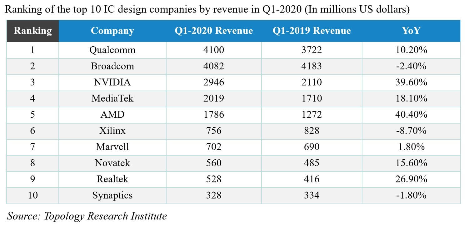 Qualcomm ranked first in the world's top ten IC design companies-SemiMedia