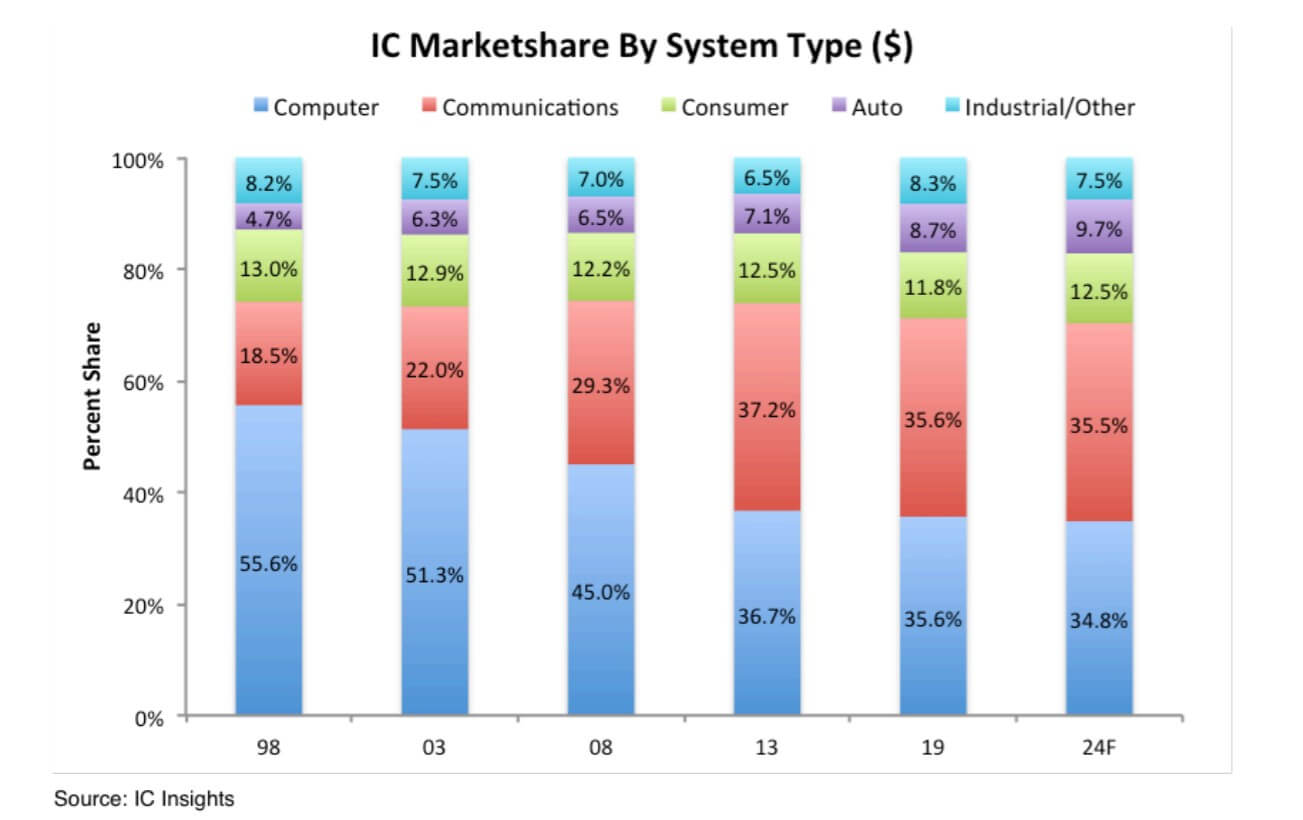 IC Insights: The automotive IC market will continue to grow, but it will not affect the overall IC market-SemiMedia