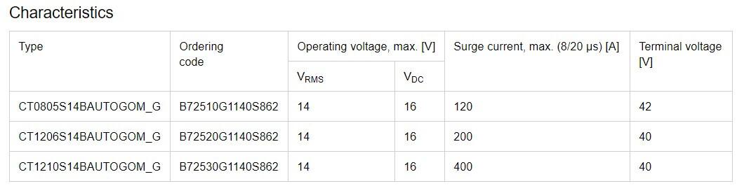 TDK launches failsafe chip varistors for automotive battery lines-SemiMedia