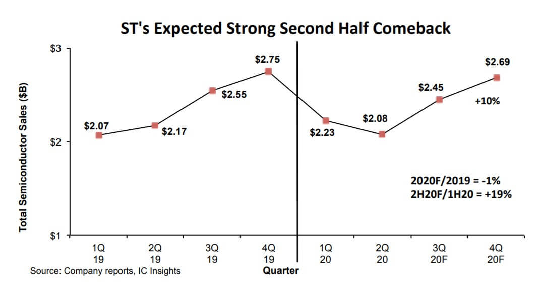 Leading IC suppliers are optimistic about 2H20 growth expectations-SemiMedia