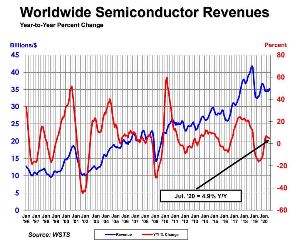 SIA: Global semiconductor sales increase 4.9% YOY in July-SemiMedia