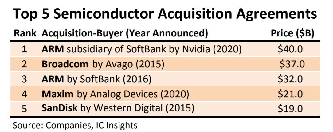 Nvidia's acquisition of ARM faces more challenges than previous acquisitions in the industry-SemiMedia