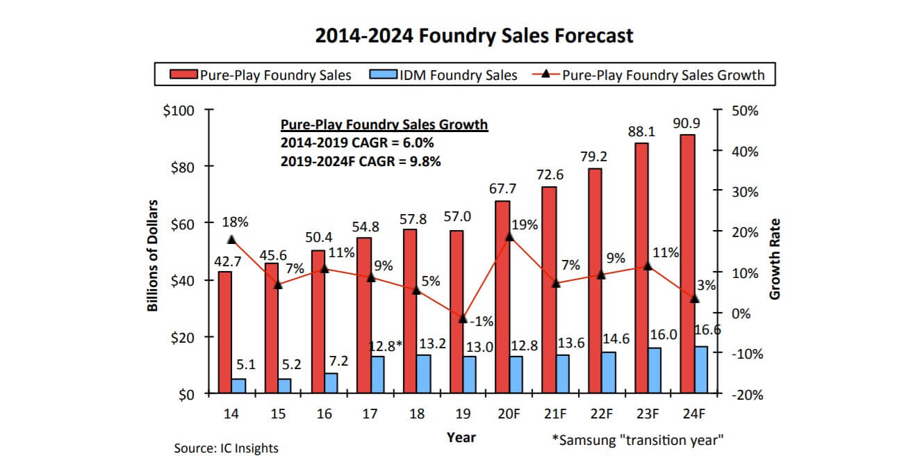 IC Insights: Pure foundry market is in its fastest growing period since 2014-SemiMedia