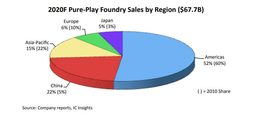 IC Insights: China is expected to account for 22% of the foundry market by 2020-SemiMedia