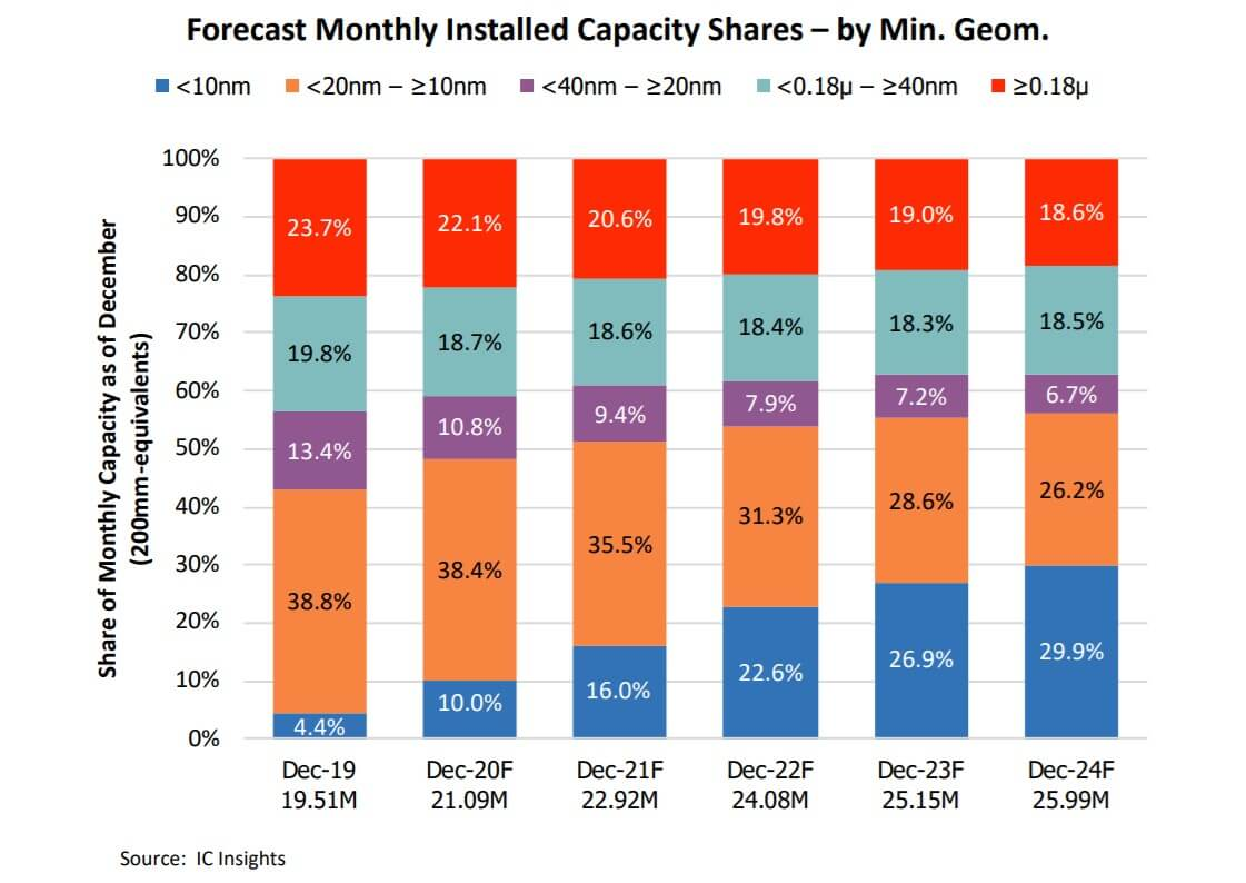 IC Insights: Wafer capacity by feature size shows strongest growth at -SemiMedia