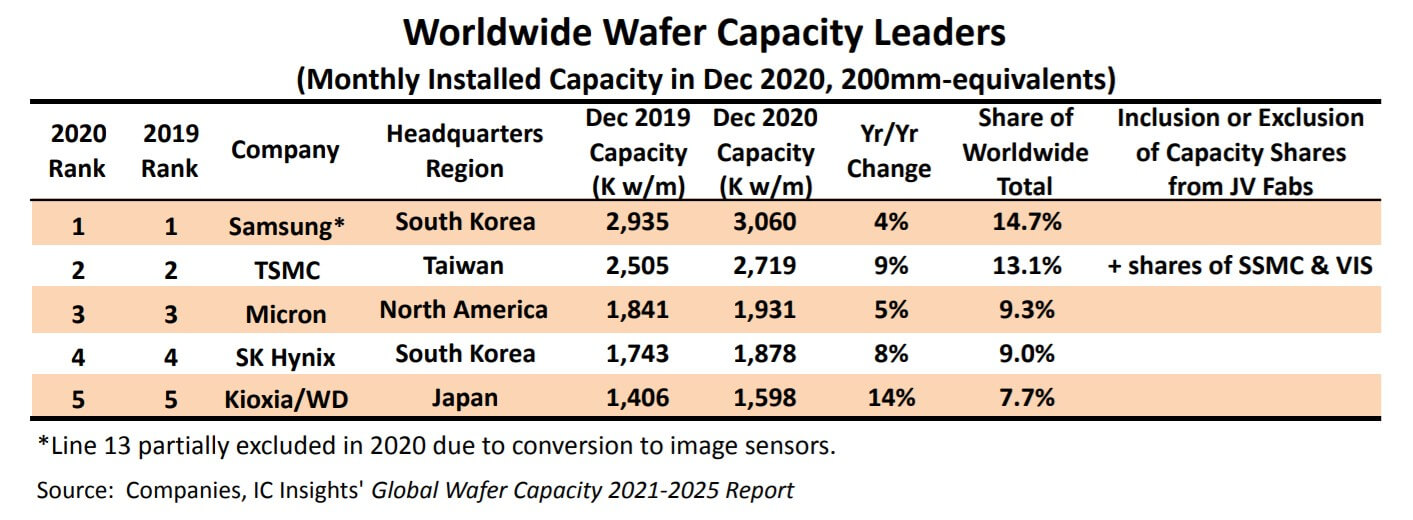 IC Insights:Top 5 wafer capacity leaders account for 54% of global capacity-SemiMedia