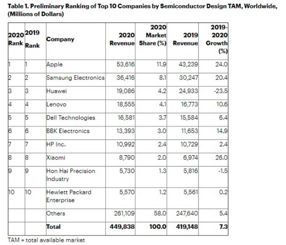 Gartner releases top 10 rankings of global chip buyers-SemiMedia