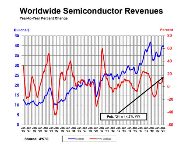 SIA:Global semiconductor sales up 14.7% year-to-year in February-SemiMedia