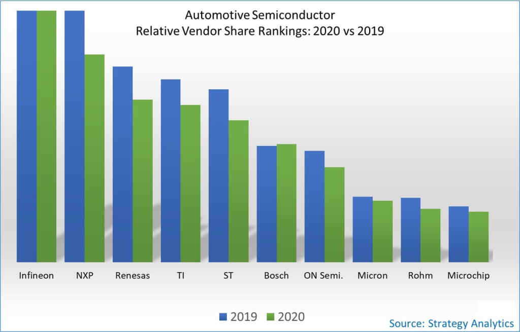 Infineon replaces NXP as the world's number one automotive semiconductor supplier-SemiMedia