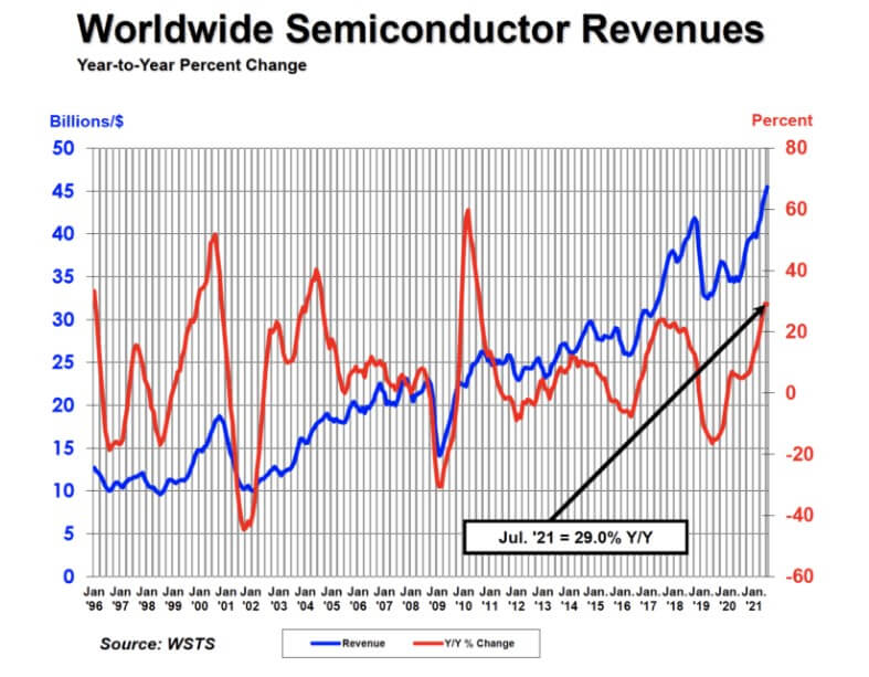 SIA: Global semiconductor sales in July up 29.0% Year-to-Year, 2.1% Month-to-Month-SemiMedia