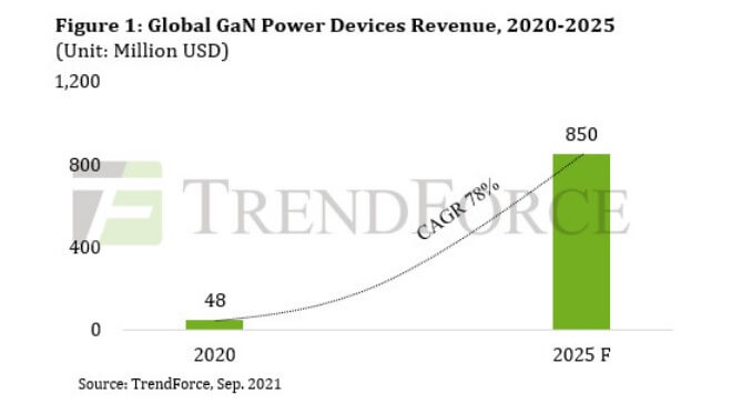 TrendForce: GaN power device revenue is expected to grow by 73% year on year in 2021-SemiMedia