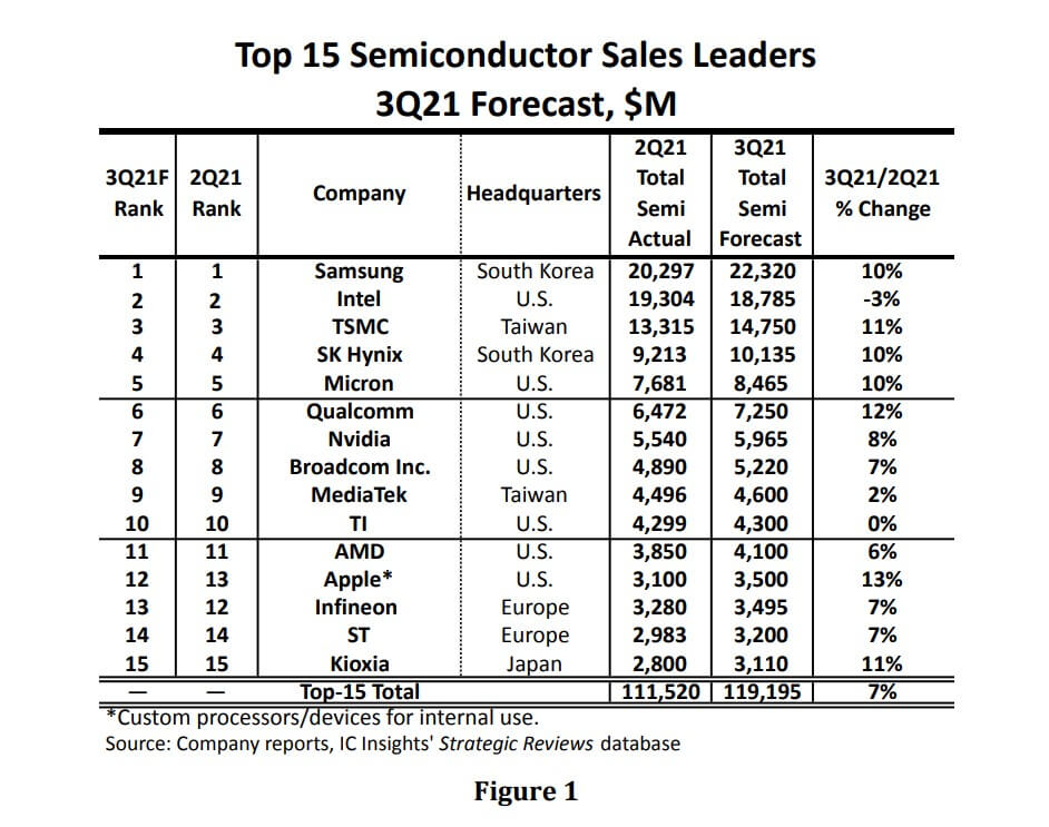 IC Insights: Top-15 semi suppliers are forecast to experience 7% growth in 3Q21-SemiMedia