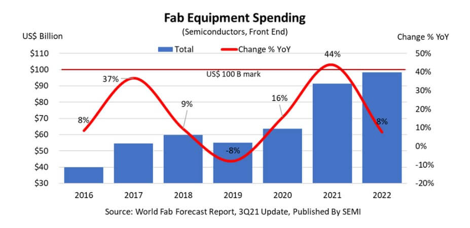 SEMI: Global fab equipment spending is expected to reach new high of nearly $100 billion in 2022-SemiMedia