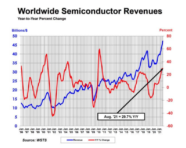 SIA: Global semi sales increased 29.7% year-to-year and 3.3% month-on-month in August-SemiMedia